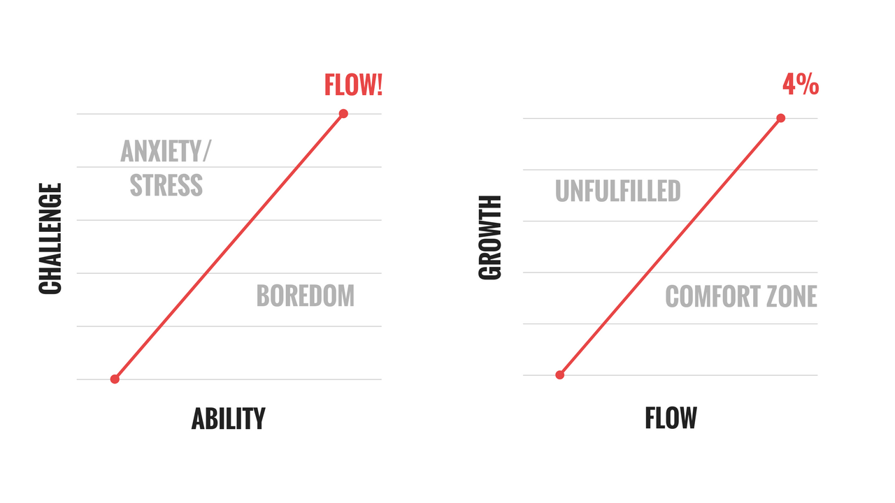Flow and Growth | Bryan Teare